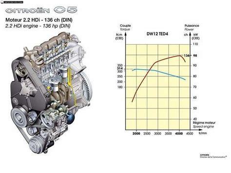 bensin al abror foros citro 235 n motores c5 foro citro 235 n c5