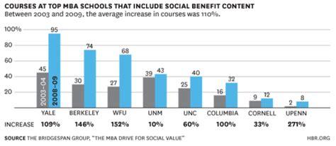Unm Mba Educational Leadership by Social Enterprise Gaining Ground