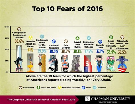 10 And Their Phobias by Survey Lists Top 10 American Fears Government Corruption