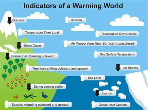 slides for powerpoint presentation about global warming animated powerpoint of the indicators of warming