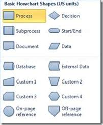 visio shapes definition autoconnect in visio 2010 visio insights
