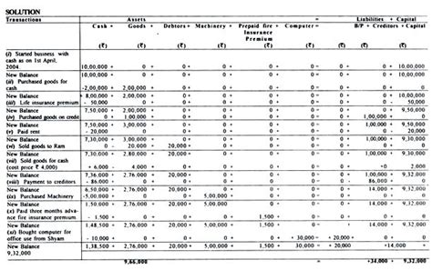 accounting equation excel template business transactions and accounting equation worksheet