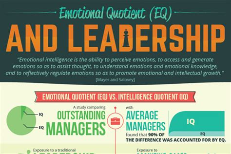 emotional intelligence and leadership infographic
