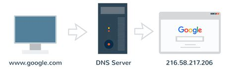 How Dns Lookup Works 8 Tips On How To Reduce Dns Lookups And Speed Them Up