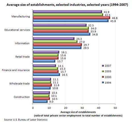 average width average size of establishments a look at industries the economics daily u s bureau of