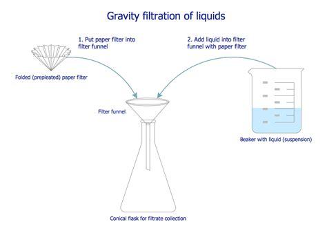 filteration diagram process filter diagram wiring diagram with description
