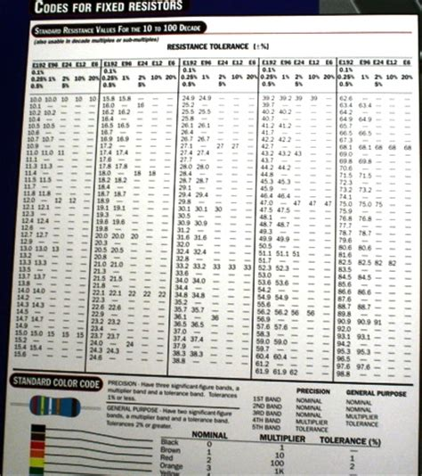 resistor values chart resistor values conversion chart 28 images resistor and capacitor color code charts march