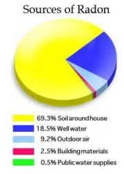 Which Granite Emits The Most Radon - granite and radon r heyl and associates llc