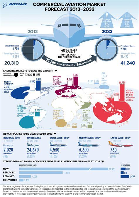 airline market statistics forecast inflight institute