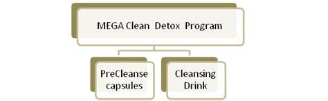 Mega Clean Detox Programs by Mega Clean Detox Review Detox Marijuana Fast