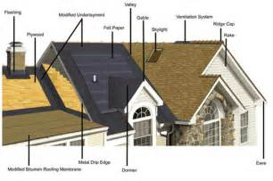 Basic Roof Construction Roof Repairs Commercial Residential