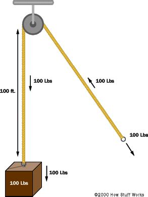 how a block and tackle works | howstuffworks
