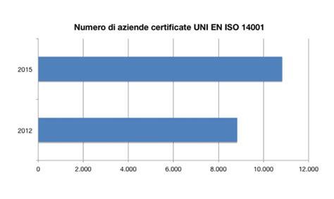 accredia banche dati sistemi ambientali iso 14001 2015 artea consulenza