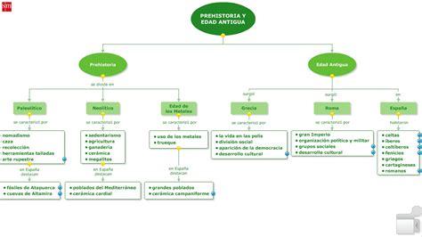 esquema de la prehistoria mapa concptual prehistoria 6 186 nuestro blog de 5 186 y 6 186