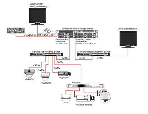 enterprise nvr storage unit nvr system diagram
