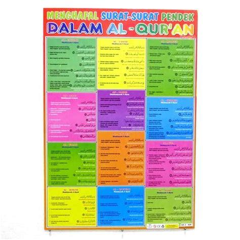 Poster Keutamaan Penghafal Al Quran Di Dunia Dan Akhirat poster surat pendek al quran pusaka dunia