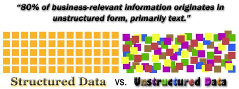 Structured and Unstructured Data: What is It?   Sherpa