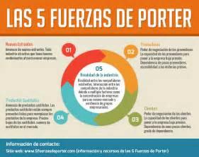 crea tu empleo las 5 fuerzas de porter