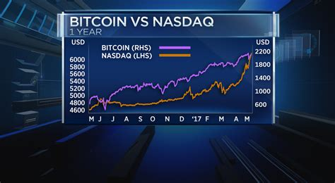 bitcoin nasdaq bitcoin no gold substitute more like nasdaq analysis