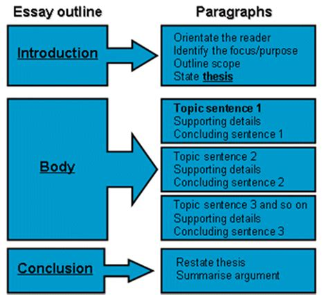 Gre Issue Essays Solved by Gmat Awa Issue Essay Sle Copywriterbranding X Fc2