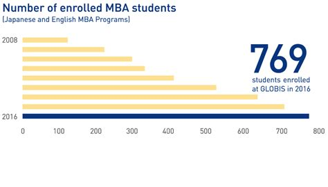 Mba Per Year by About Globis Globis