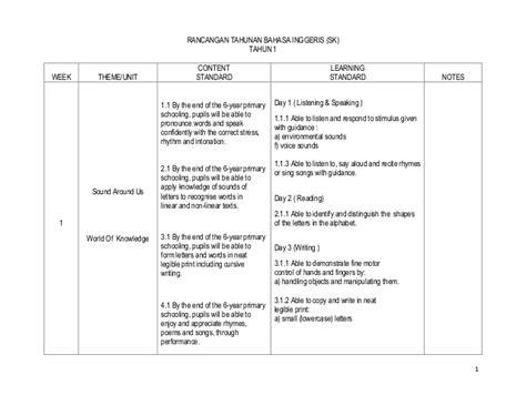 ujian bahasa inggeris tahun 1 rancangan tahunan b inggeris tahun 1