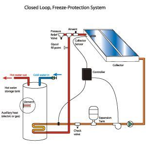 Itech Energy Water System by Types Of Solar Heating System Solartubs