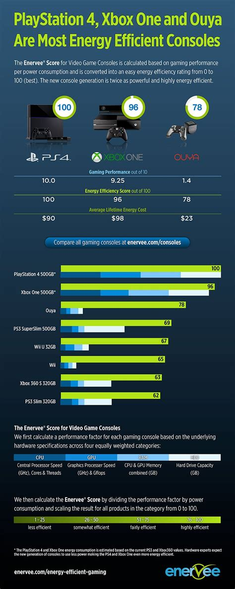 playstation  leads    video game console energy efficiency cleantechnica
