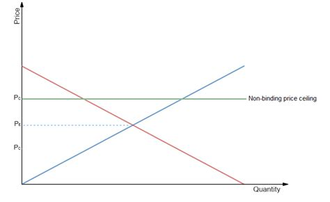 Nonbinding Price Ceiling by Binding Price Ceiling Econ101help
