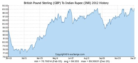 currency converter pound to inr british pound sterling gbp to indian rupee inr history
