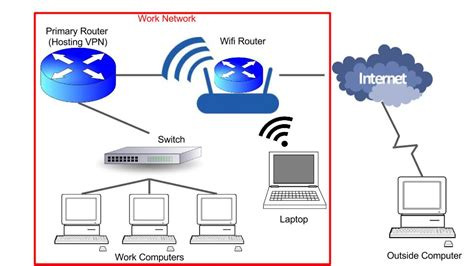vpn forwarding windows forwarding vpn from one router through another