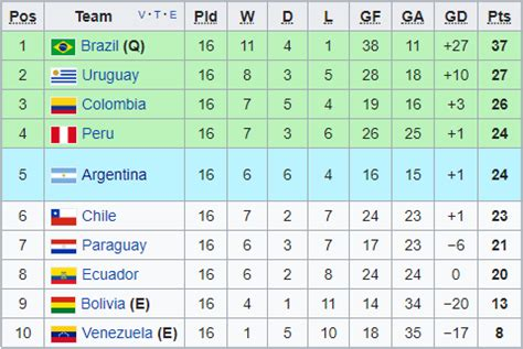 south america cup qualifiers table south america s cup qualification system is the