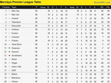 england premier league table manchester city won the barclays premier league 2012
