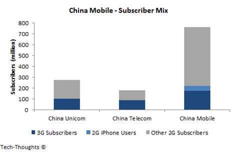 examining china mobile iphone estimates | tech thoughts by