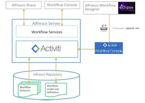architecture workflow workflow architecture alfresco documentation