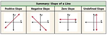slope of a vertical line 3 5 slopes of lines themath