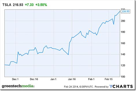 Tesla Financial Tesla Supply Chain Amazing Tesla