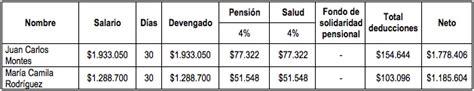 porcentaje de salud y pension 2015 autos post porcentajes de aportes de salud y pension 2015 autos post
