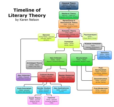 biography of english literature timeline of literary theory you can save your charts