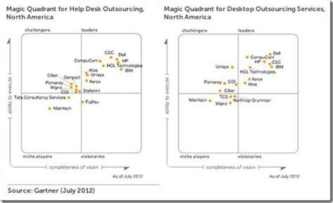 help desk to user ratio gartner dell recognized as leader in 2012 gartner magic quadrants