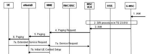 lte csfb call flow diagram circuit switched fallback csfb mobile terminating call