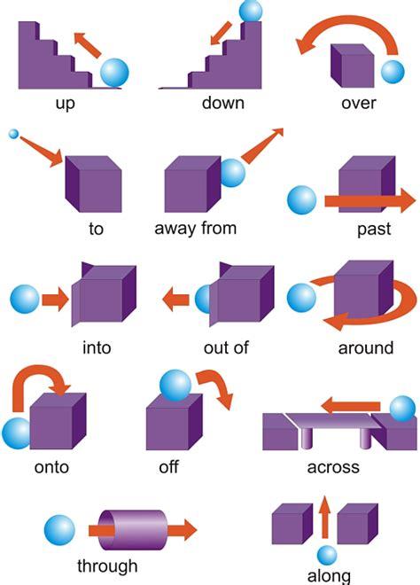 adjetivos opuestos con left and right ilustraci 243 n del las preposiciones en ingl 233 s y su traducci 243 n al espa 241 ol