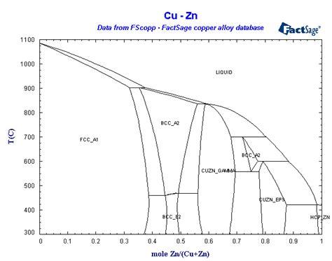 copper tin phase diagram related keywords copper tin