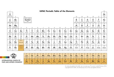Printable Periodic Table Iupac | iupac international union of pure and applied chemistry