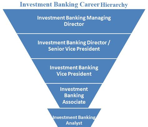 best bank to invest in investment banking in us best investments