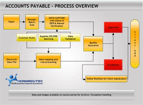 accounts payable workflow diagram xanadutec services accounts payable