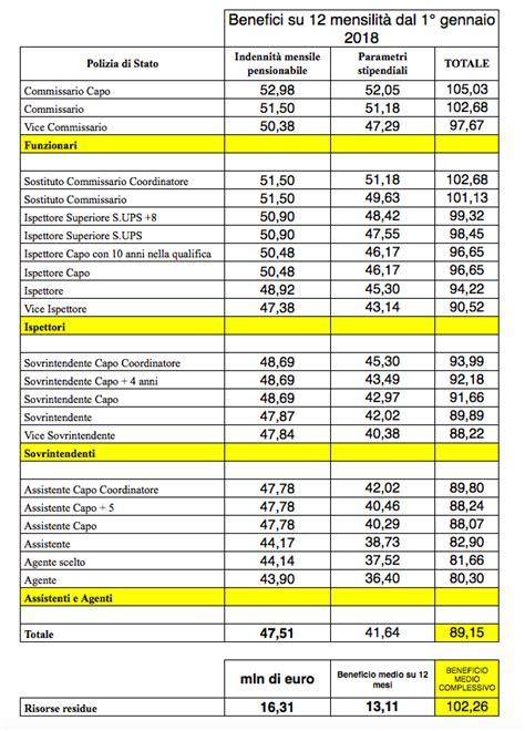 download contratto nazionale del lavoro 2016 rinnovo contratto di lavoro triennio 2016 2018 chiudere
