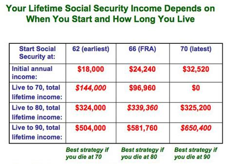 when should you start social security benefits do the