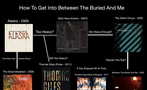 between the buried and me colors mu flowcharts between the buried and me