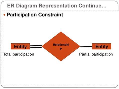 er diagram participation er diagrams presentation